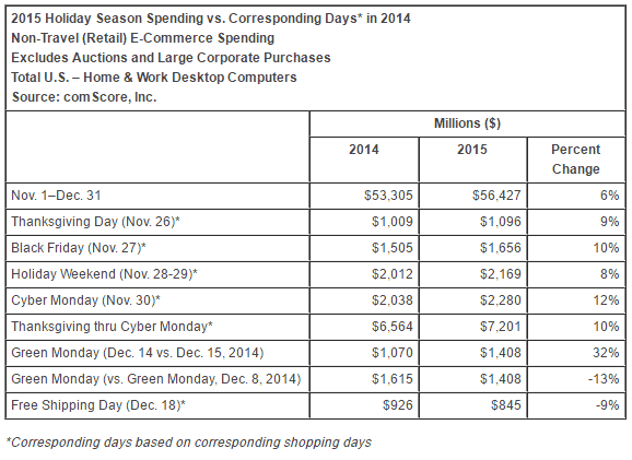 2015 holiday shopping ecommerce spending