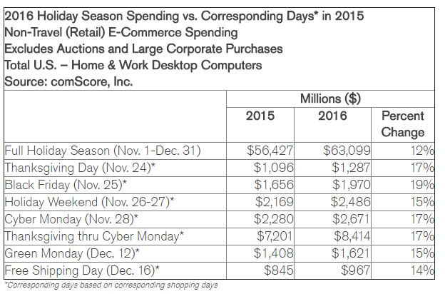 2016 holiday shopping ecommerce spending